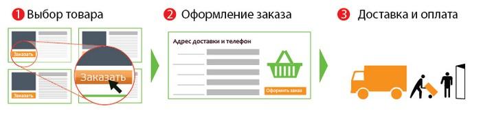 Схема покупки через интернет